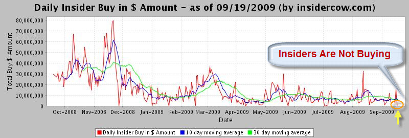 090920 Insiders Selling Not Buying