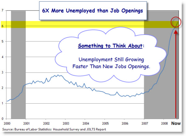 091019 Number of Unemployed Per Job Opening