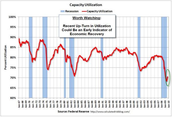 091019 Capacity Utilization Up-Turn