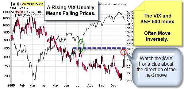 091031 Rising VIX Falling Prices