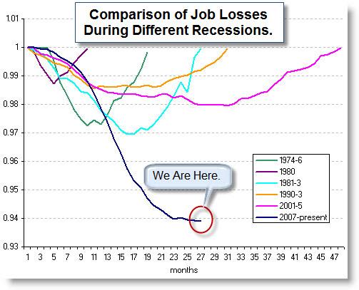 Job Losses Compared Across Recessions
