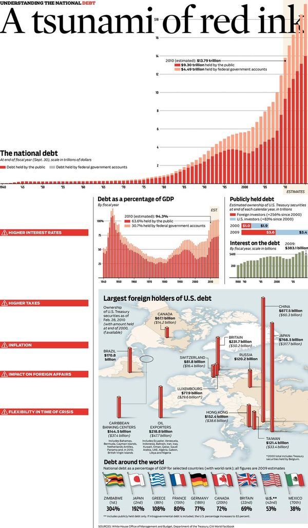 100626 Red Ink Debt Graphic from Chicago Tribune