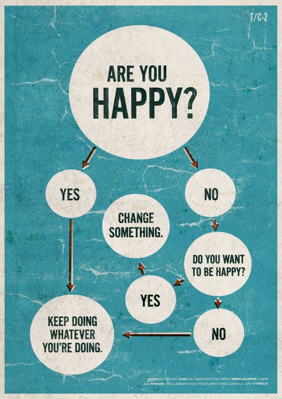 Are You Happy - Flowchart