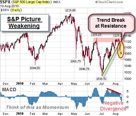 100815 SP500 Trend Break