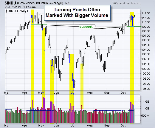 101024 Turning Points Often Marked By Big Volume