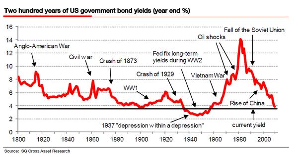 200-YEARS-US-GOVT-BONDS