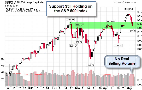 110509 Support Holding on the SP500 Index