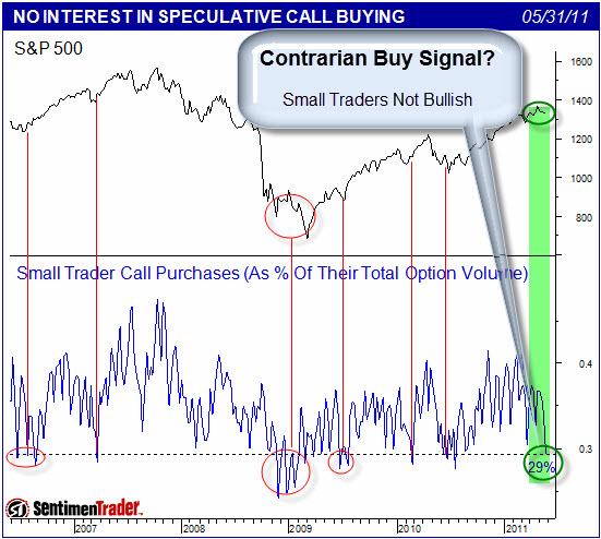 110602 Contrarian Buy Signal
