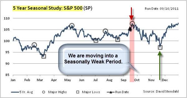 110918 Seasonally Weak Period