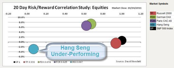 111016 Hang Seng UnderPerforming