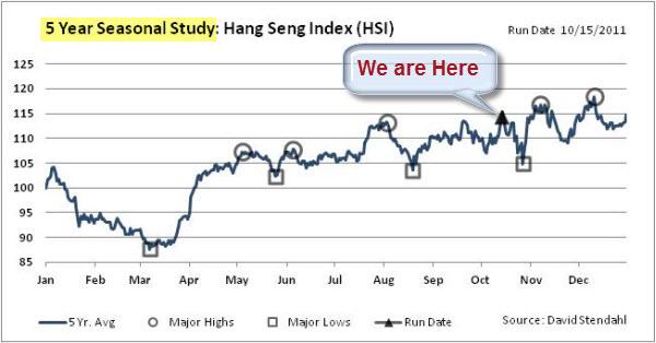 111016 Hang Seng Seasonal Chart