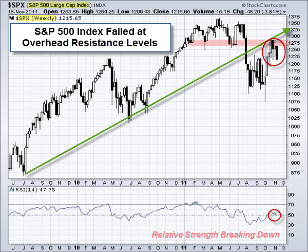 111121 SP500 Failed at Resistance
