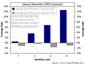 090102 January Barometer