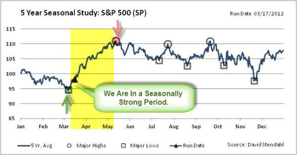 120317 SPX in Seasonally Strong Period
