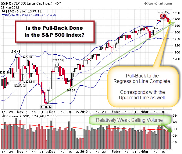 120325 Is the Pull-Back in the SPX Complete