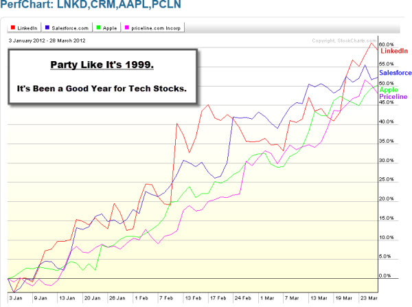 120330 Great Year for Tech Stocks