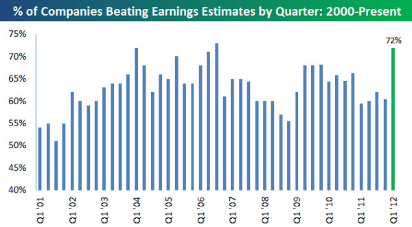 120423 Q1 Earnings Off to a Good Start