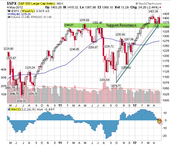 120505 SPX Sitting on Decision Zone