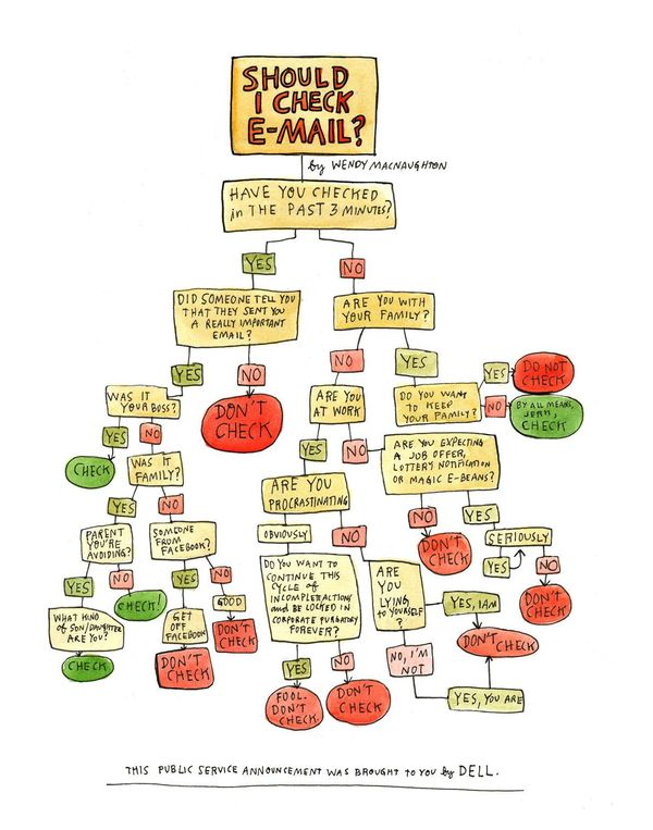 120622 Should You Check Your E-mail flowchart