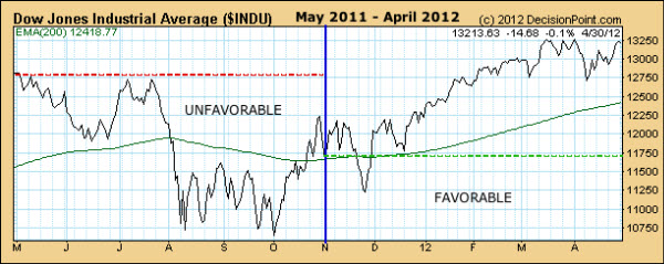 120705 Periods of Seasonal Strength and Weakness