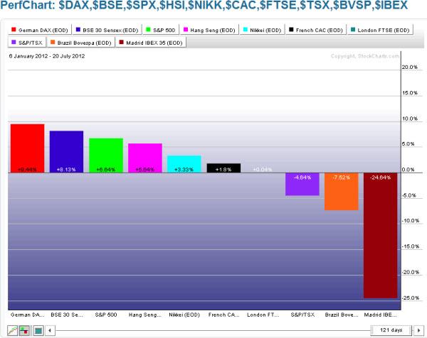 120721 World Markets First Half of 2012