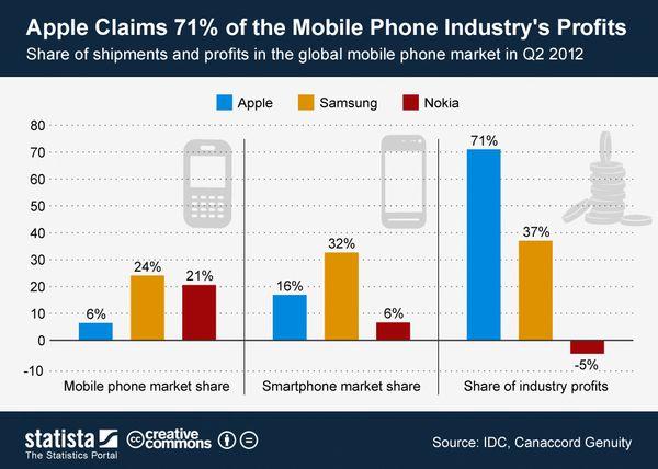 120810 Apple Claims 71 Percent of Mobile Profits