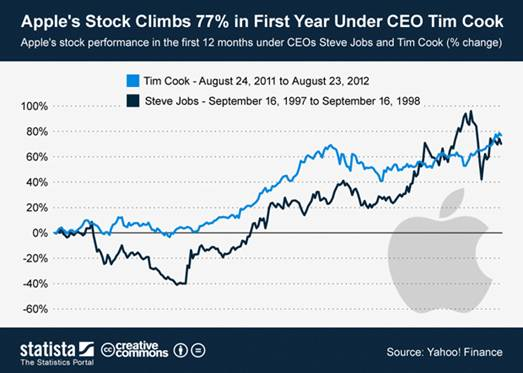 120826 Apple Stock Climbs 77 Percent