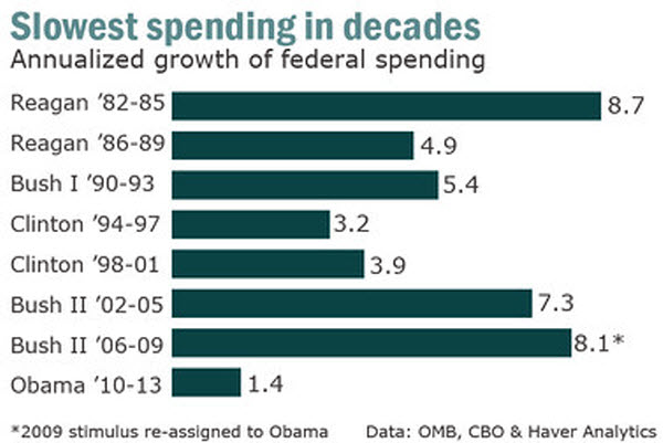 120908 Who Is The Smallest Government Spender Since Eisenhower