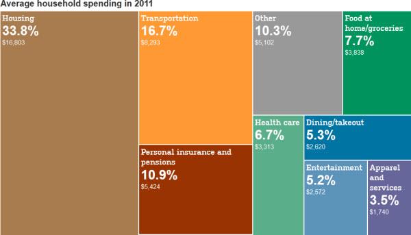 121004 Average Household Spending