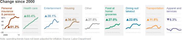 121004 Average Household Spending Changes