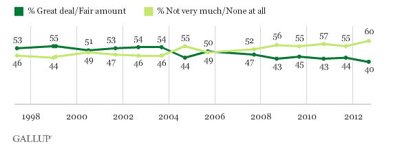 121008 Gallup Trust in Media