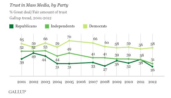 121008 Gallup Trust in Media by Party