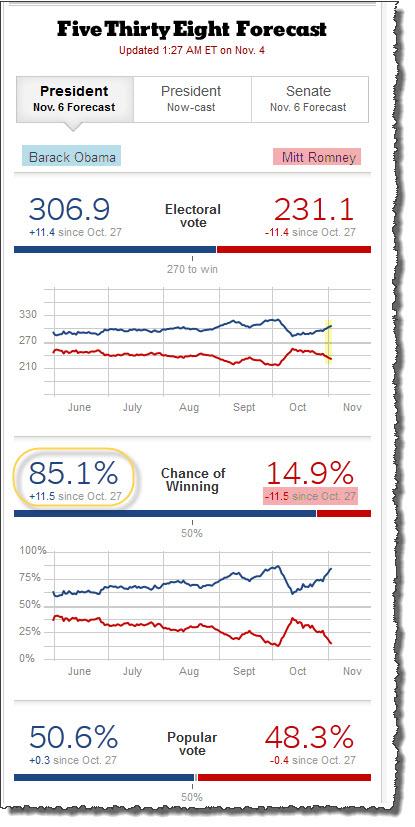 121104 Barack Obama Favored to Win