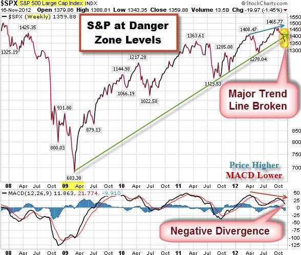 121119 SP500 at Danger Zone Level for Bulls