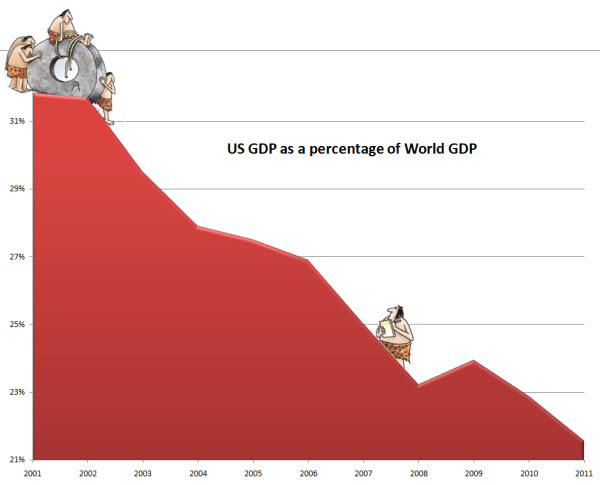 121209 US vs World GDP Change