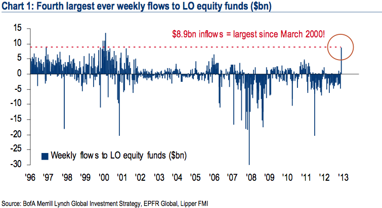 130113 Investors Staging Big Move Into Equities