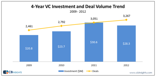 130119 4-Year VC Investment and Deal Trends