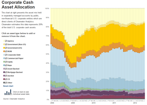 130131 Corporate Cash Asset Allocation
