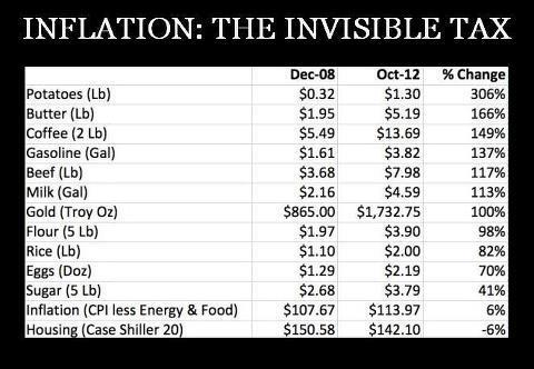130221 Inflation - The Invisible Tax