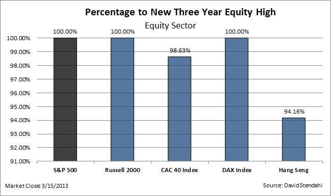 130316 Markets at Multi-Year Highs