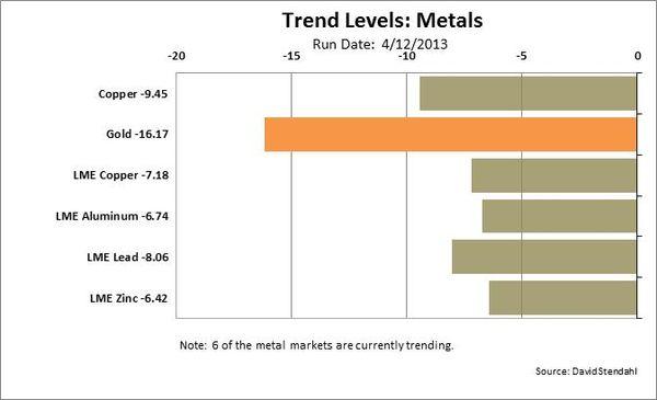 130414 Metals Trending Lower