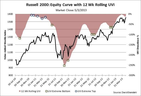 130505 Russell 2000 Equity Curve with Smoothed Drawdown Curve