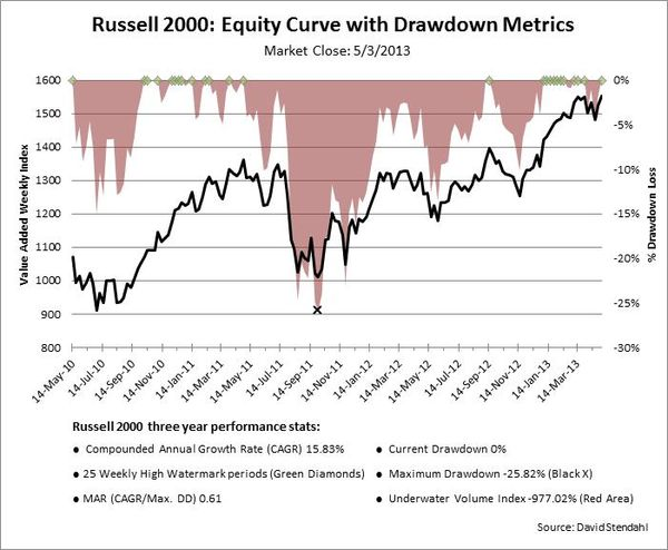 130505 Russell 2000 Equity Curve with Drawdowns