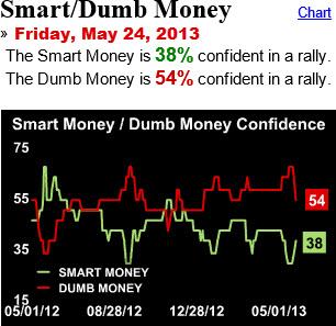 130525 Smart Dumb Money After