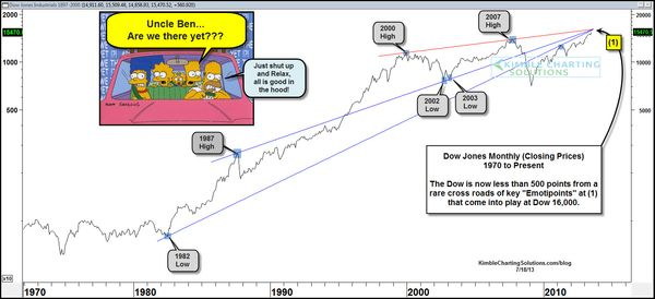 130724 Closing In On Dow16000