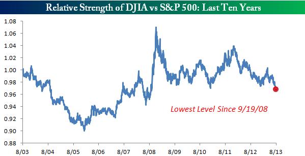 130823 Realtive Strength DJIA SP500