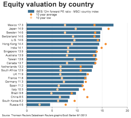 130804 Equity Valuation by Country