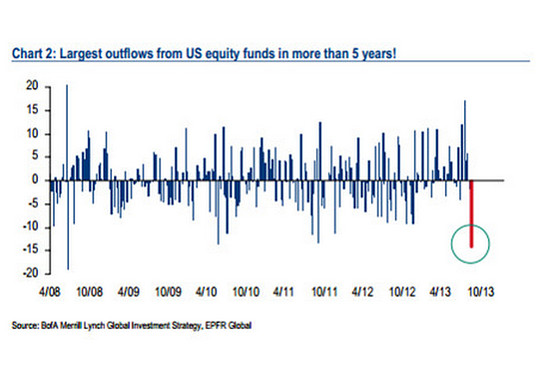 Largest Outflows from US Equity Funds in More Than 5 Years