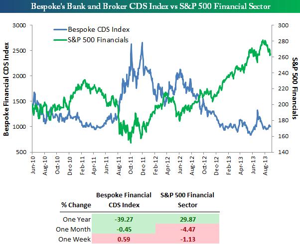 130901 Credit Default Swap Index Not Showing Fear