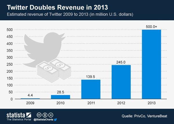 130914 Chart Showing Twitter Revenue Estimates Doubled